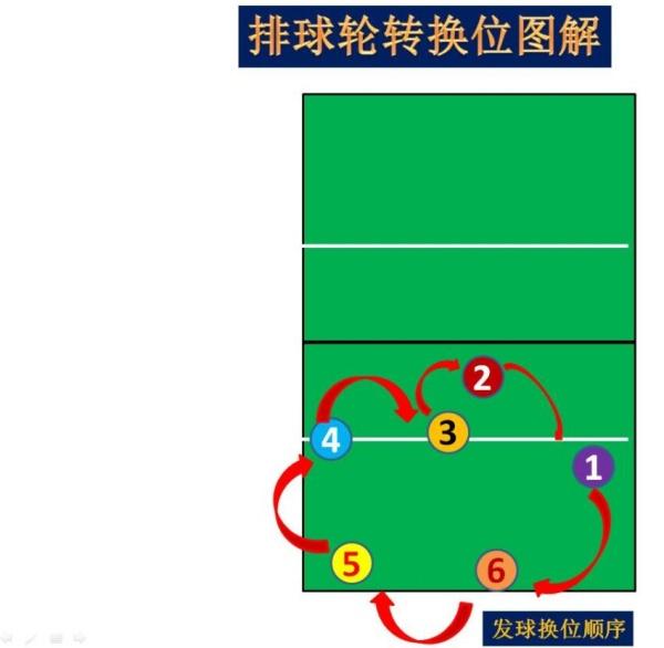 如何用ppt制作排球輪轉換位圖解